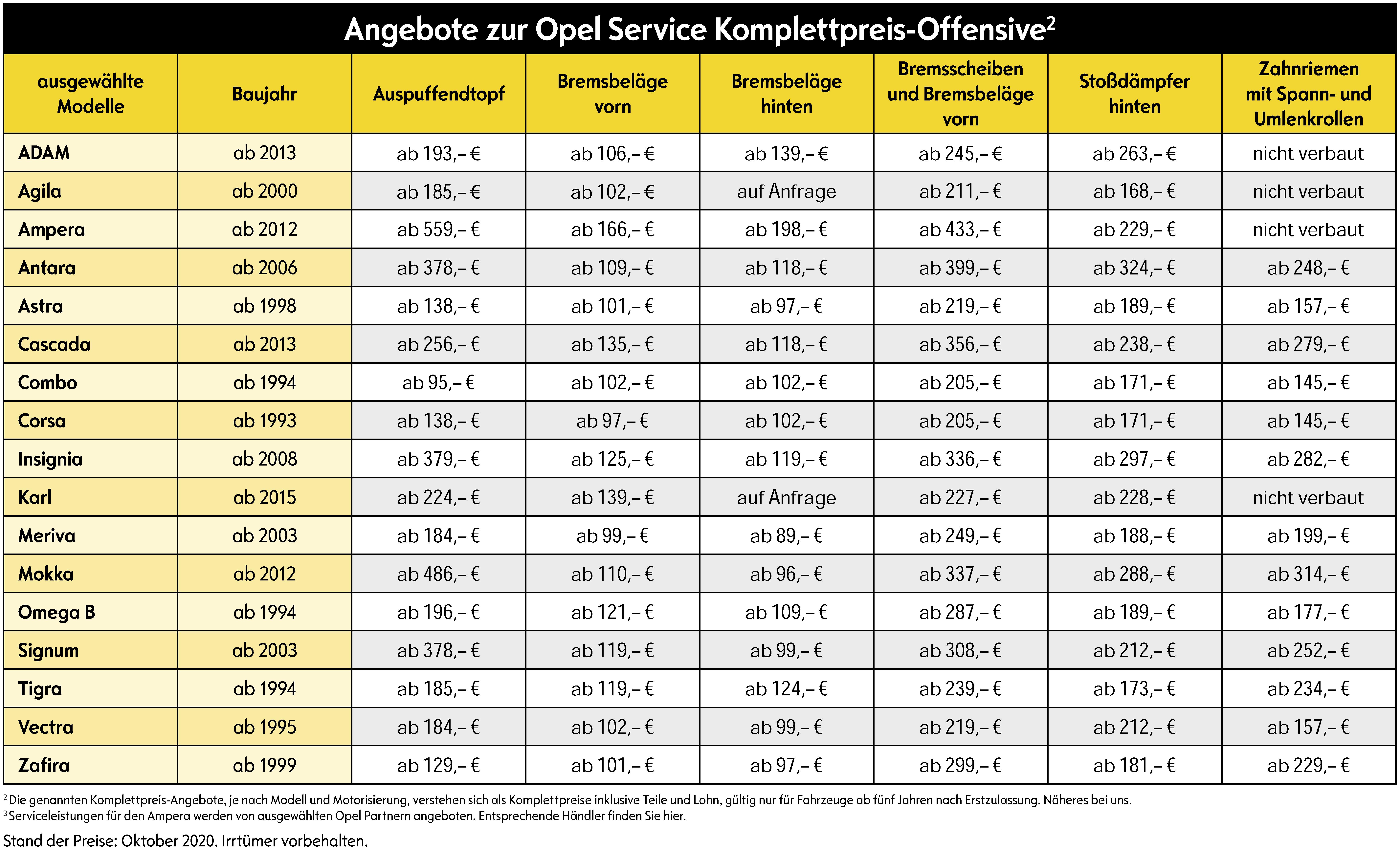 OSKO Tabelle Oktober 2020